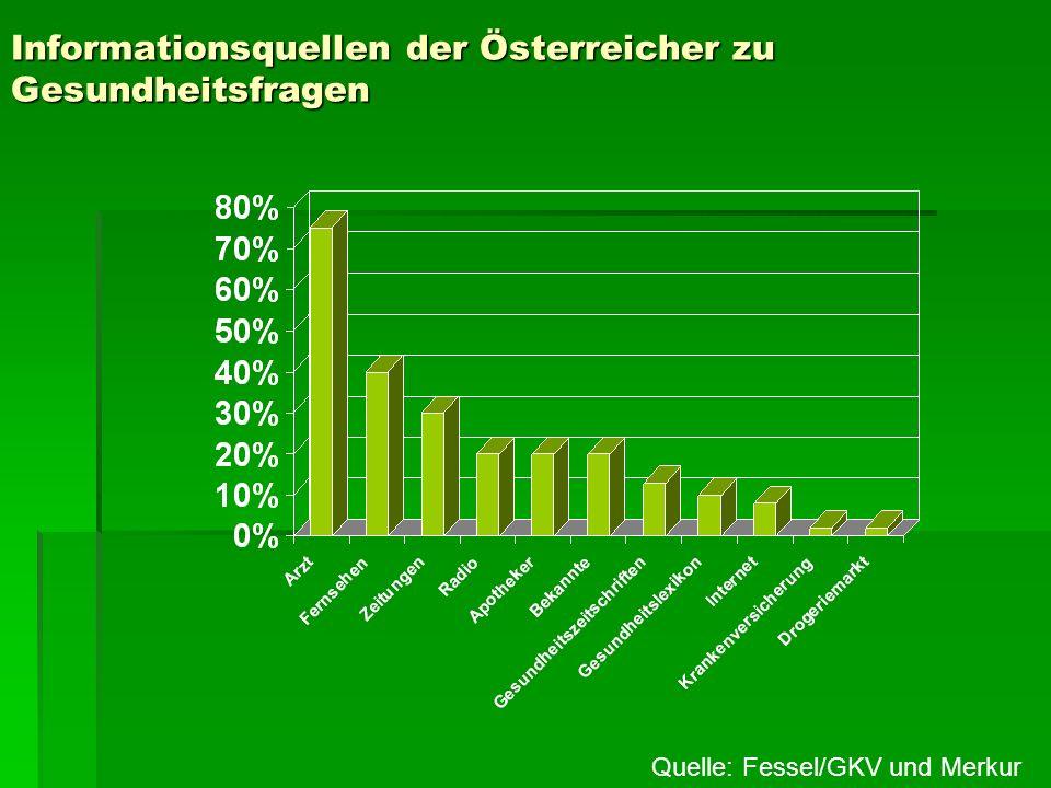 Informationsquellen der Österreicher zu Gesundheitsfragen