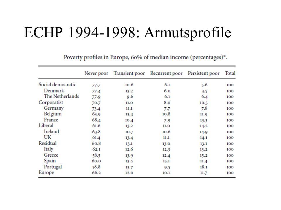 ECHP 1994-1998: Armutsprofile