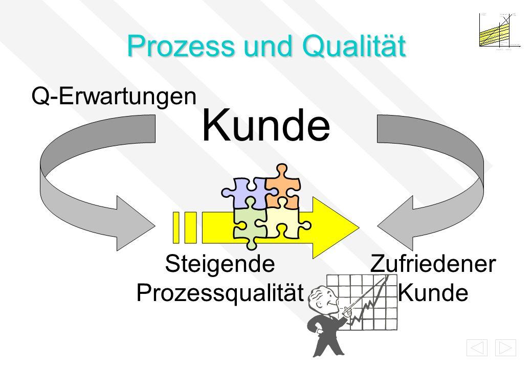 Steigende Prozessqualität