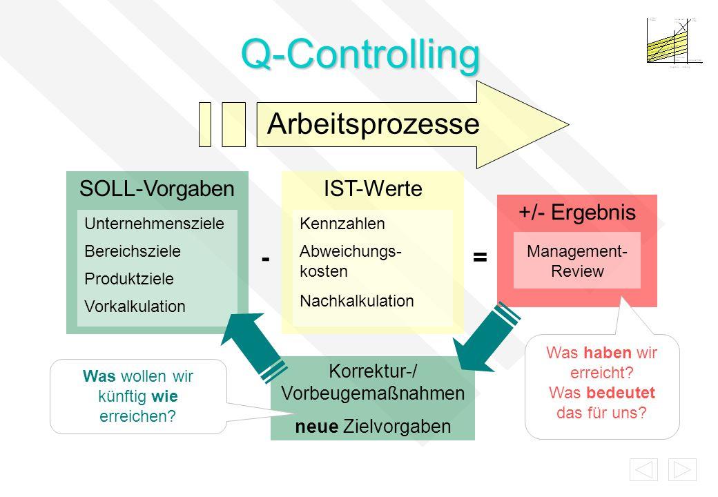 Q-Controlling Arbeitsprozesse - = SOLL-Vorgaben IST-Werte +/- Ergebnis