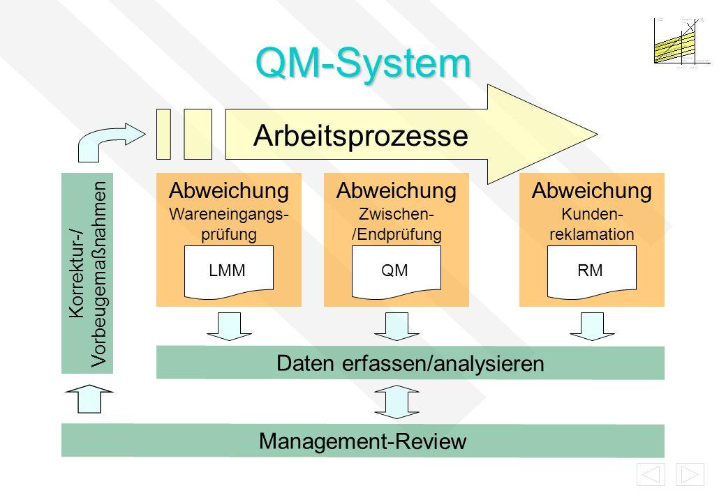 QM-System Arbeitsprozesse Abweichung Wareneingangs-prüfung
