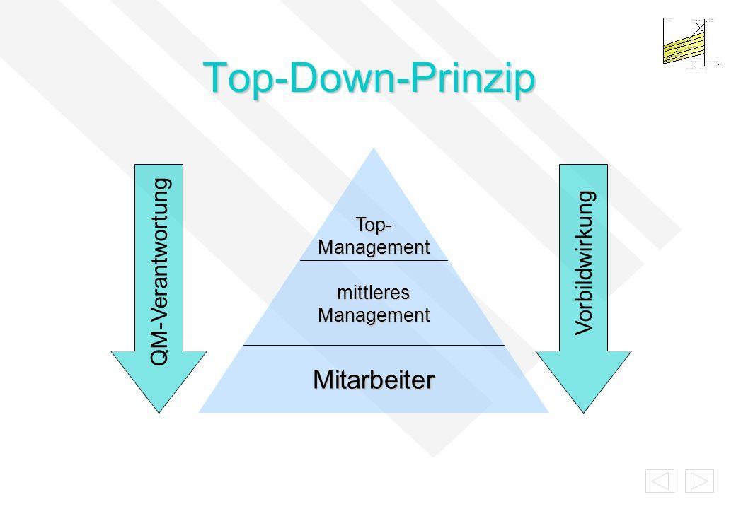 Top-Down-Prinzip Mitarbeiter QM-Verantwortung Vorbildwirkung