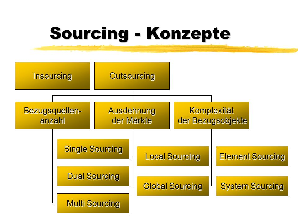 Single sourcing konzepte