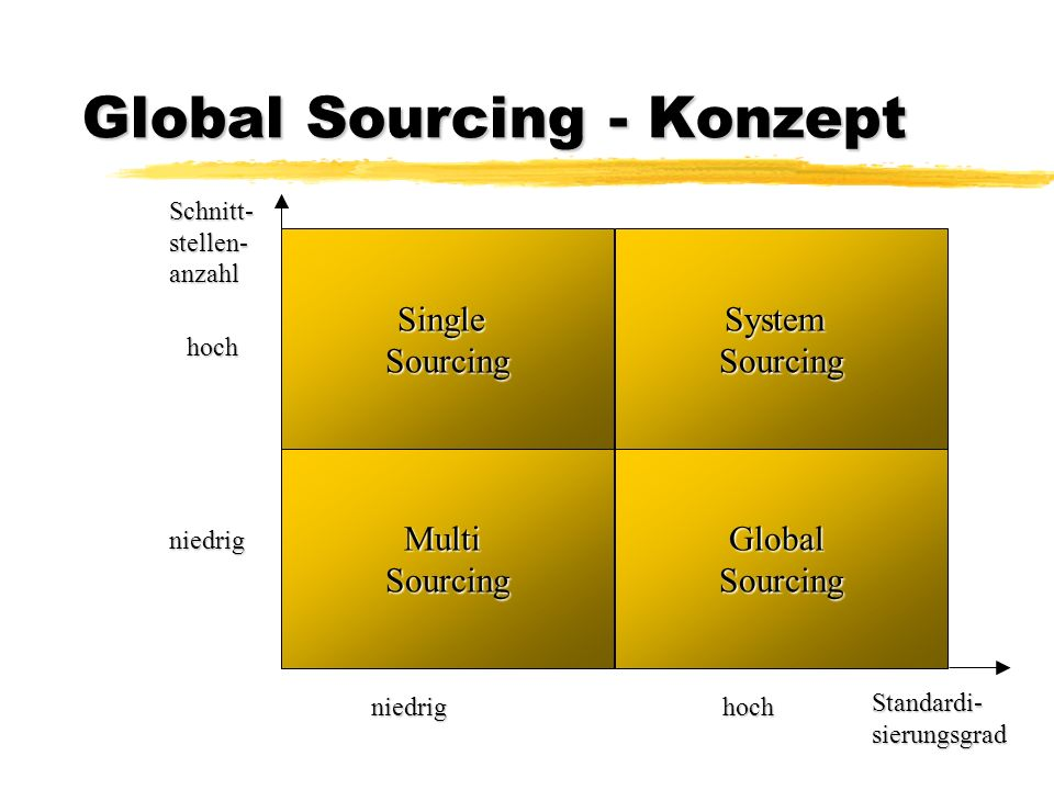 Single sourcing konzept