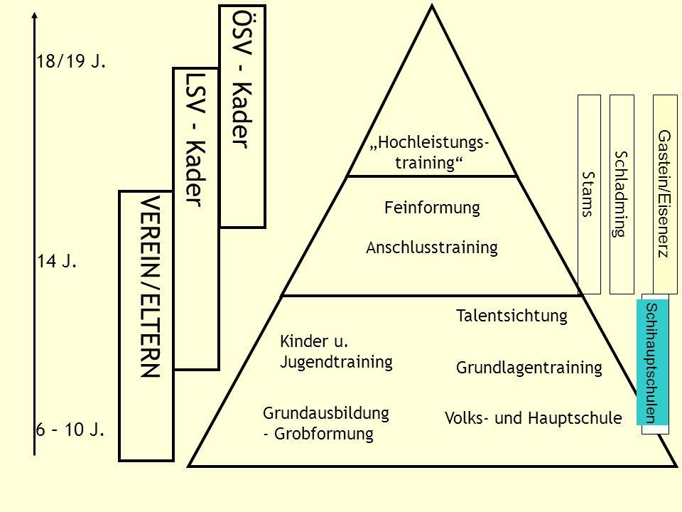 """Hochleistungs-training"