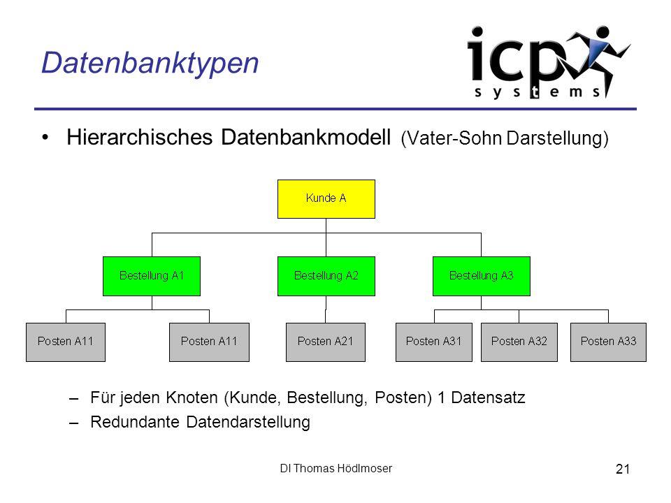 Datenbanktypen Hierarchisches Datenbankmodell (Vater-Sohn Darstellung)
