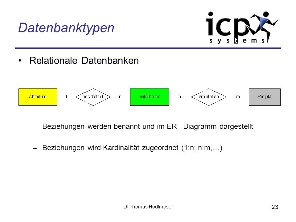 Datenbanktypen Relationale Datenbanken