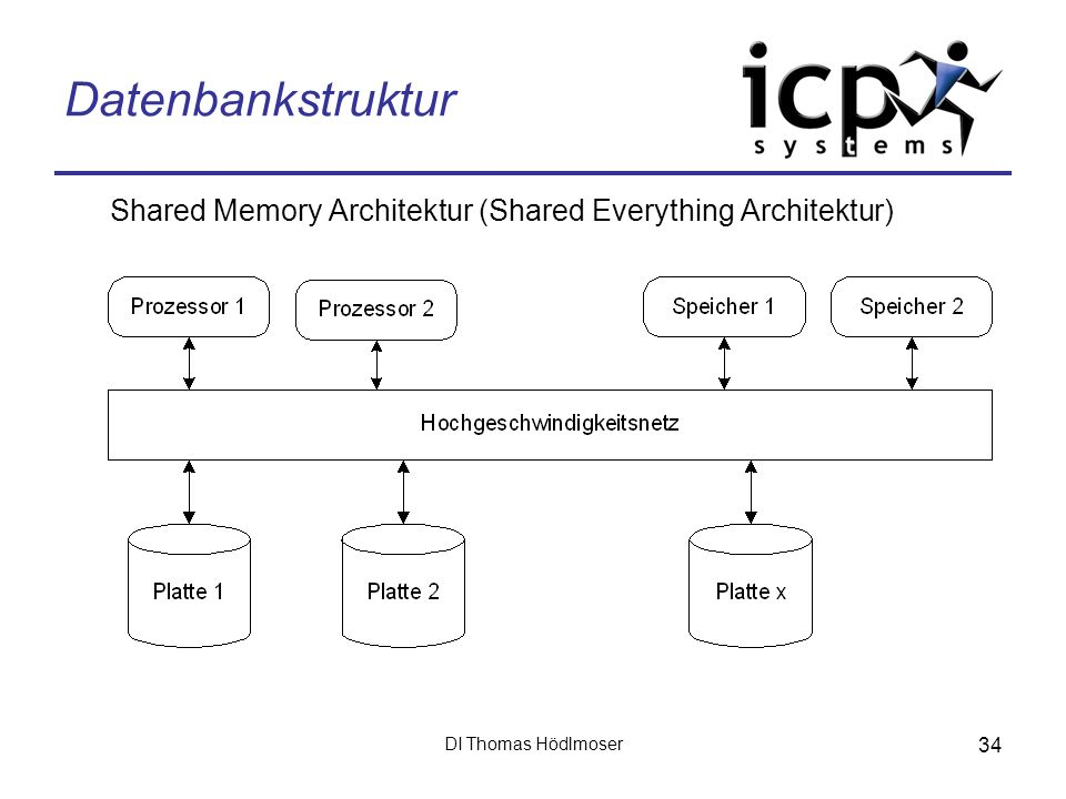 Datenbankstruktur Shared Memory Architektur (Shared Everything Architektur) DI Thomas Hödlmoser