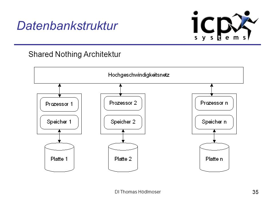 Datenbankstruktur Shared Nothing Architektur DI Thomas Hödlmoser