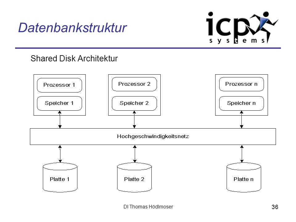 Datenbankstruktur Shared Disk Architektur DI Thomas Hödlmoser