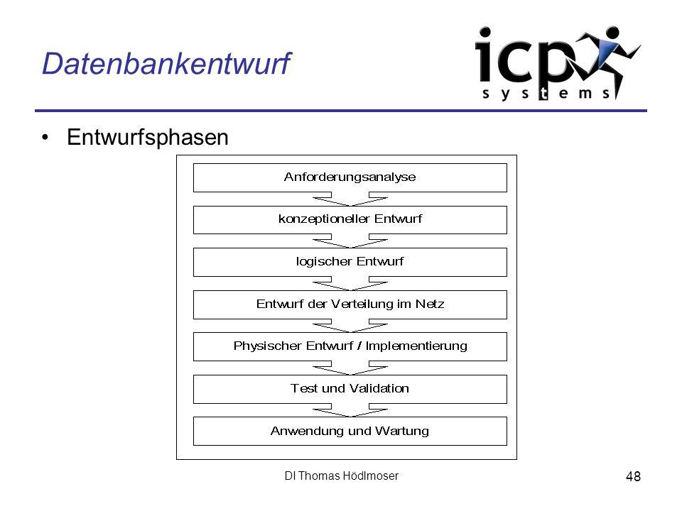 Datenbankentwurf Entwurfsphasen DI Thomas Hödlmoser