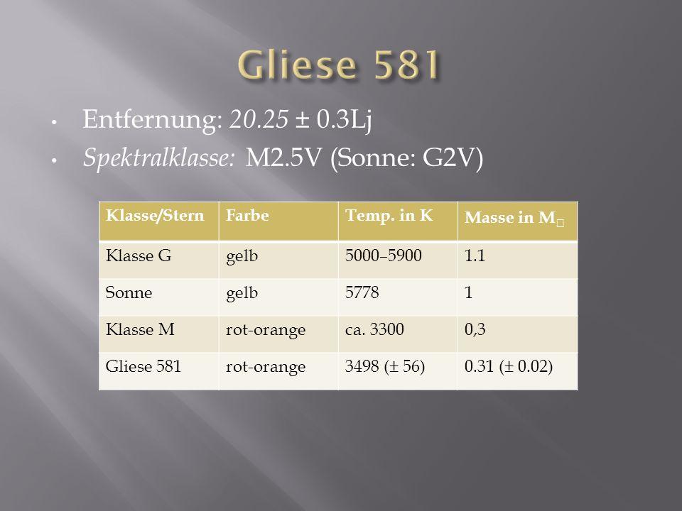 Gliese 581 Entfernung: 20.25 ± 0.3Lj
