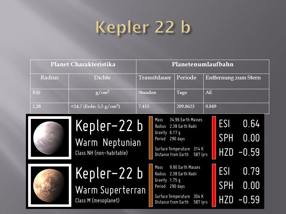 Planet Charakteristika