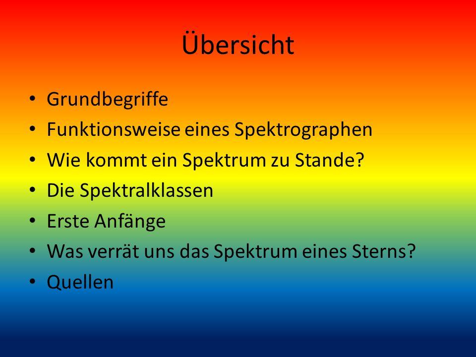 Übersicht Grundbegriffe Funktionsweise eines Spektrographen