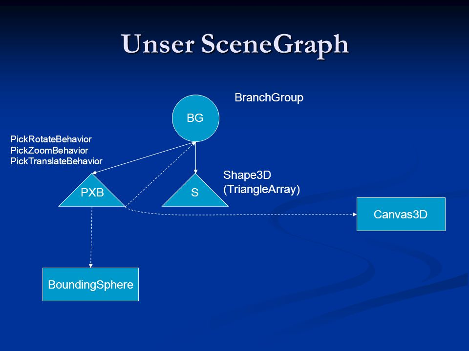 Unser SceneGraph BranchGroup BG Shape3D (TriangleArray) PXB S Canvas3D
