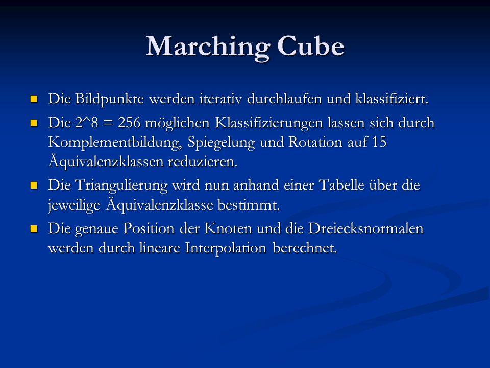 Marching Cube Die Bildpunkte werden iterativ durchlaufen und klassifiziert.