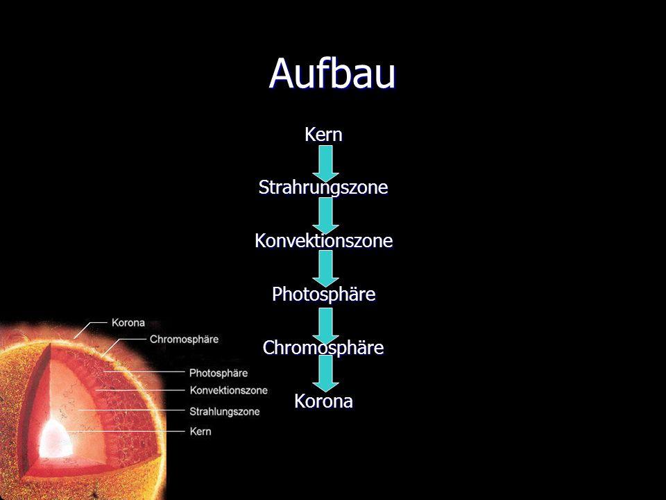 Aufbau Kern Strahrungszone Konvektionszone Photosphäre Chromosphäre