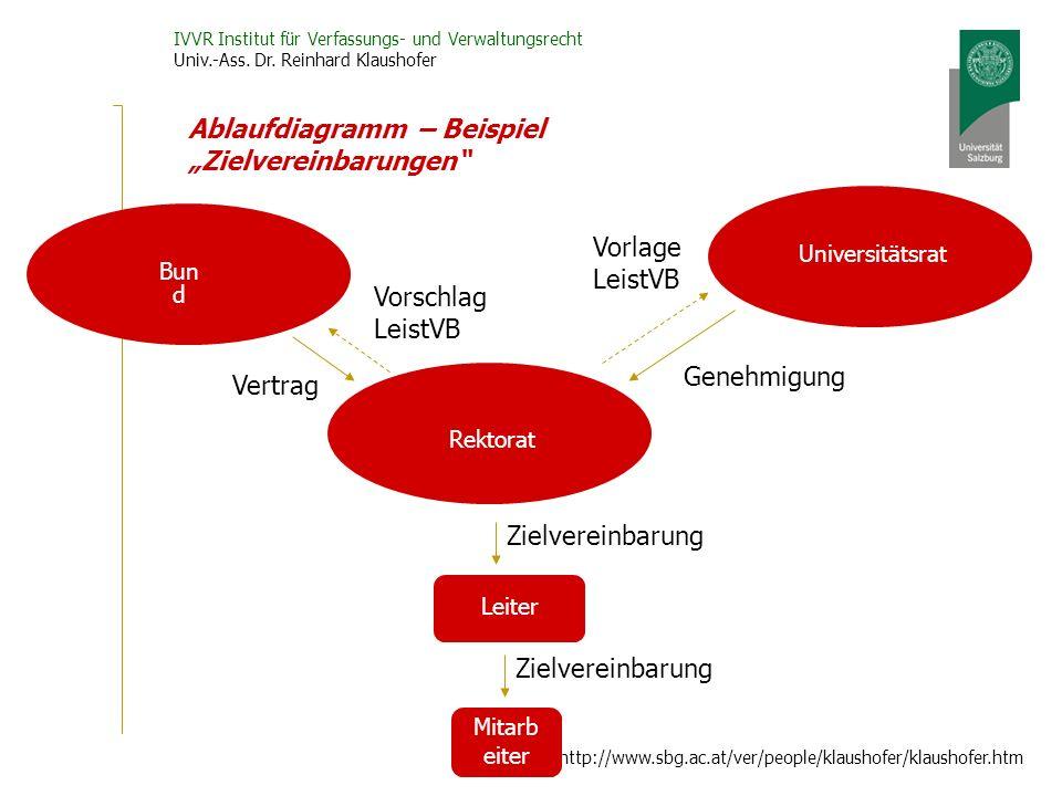 """Ablaufdiagramm – Beispiel """"Zielvereinbarungen"""