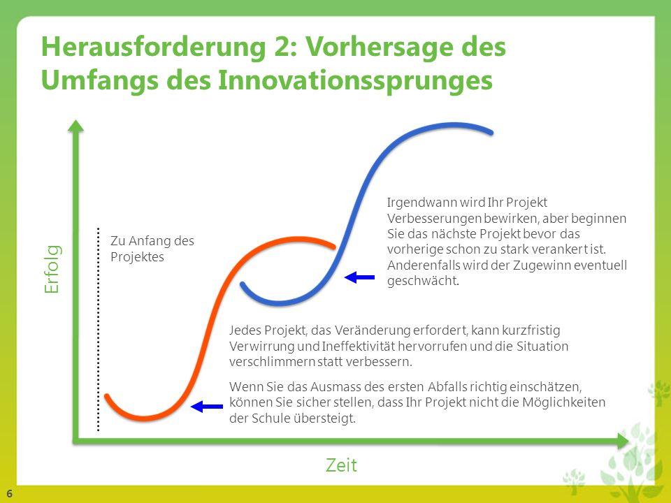 Herausforderung 2: Vorhersage des Umfangs des Innovationssprunges