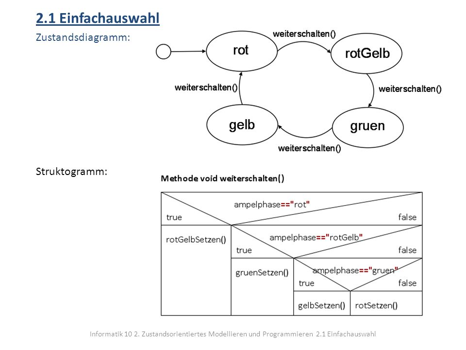 2.1 Einfachauswahl Zustandsdiagramm: Struktogramm: