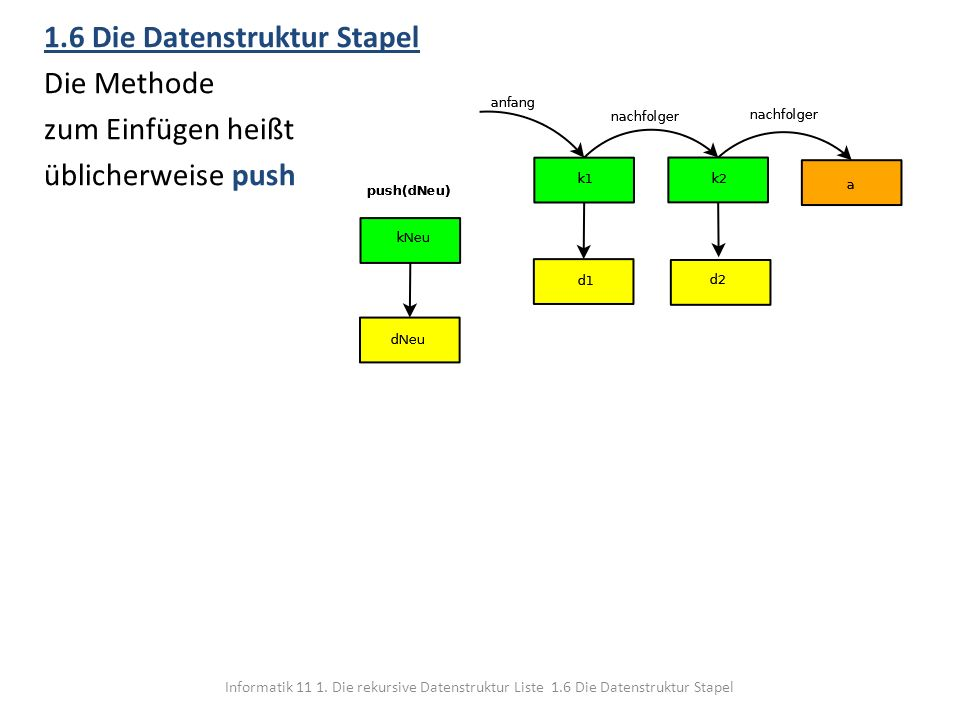 1.6 Die Datenstruktur Stapel Die Methode zum Einfügen heißt üblicherweise push