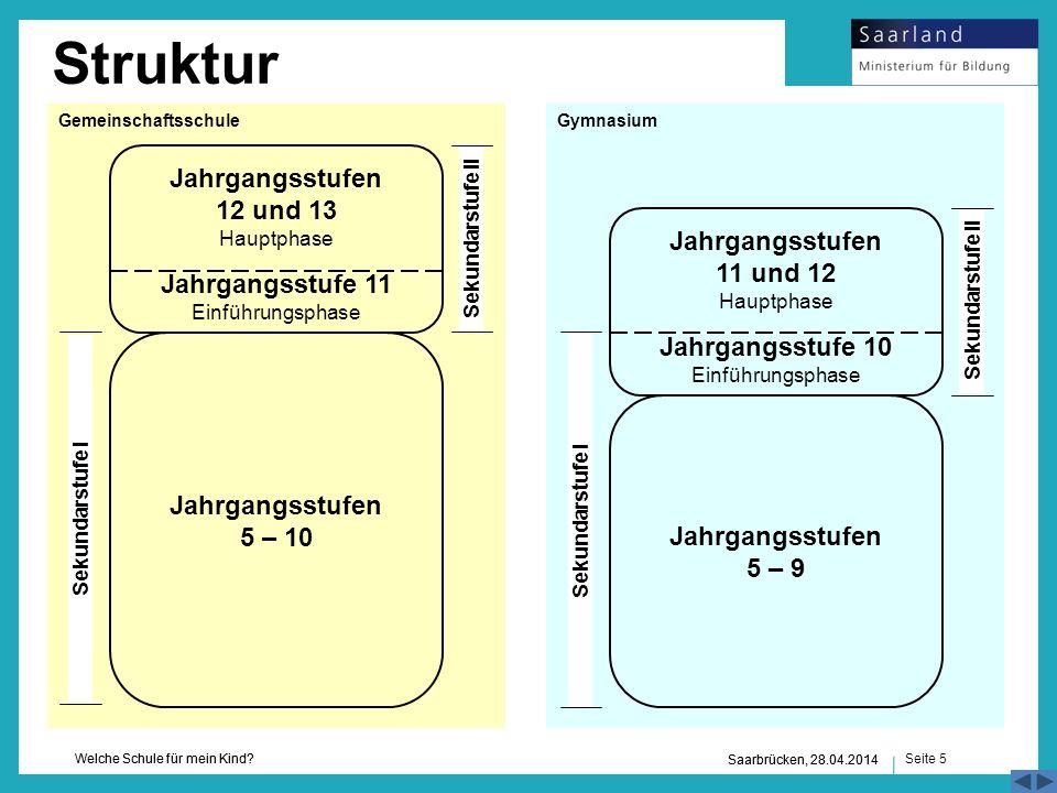 Struktur Gemeinschaftsschule. Gymnasium. Jahrgangsstufen 12 und 13 Hauptphase Jahrgangsstufe 11 Einführungsphase.
