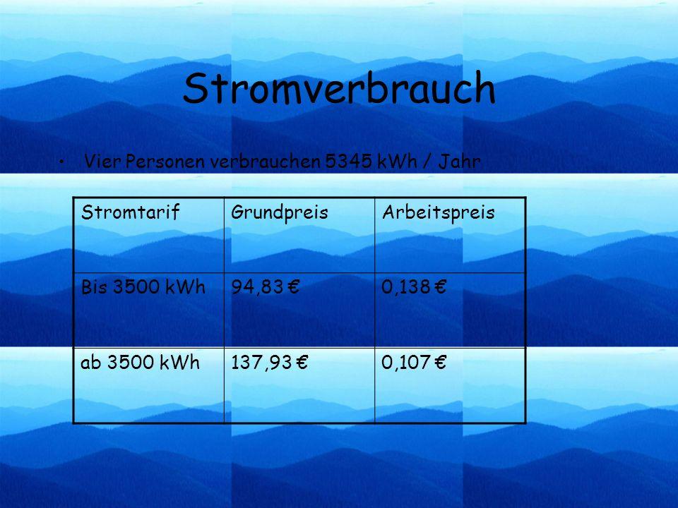 Stromverbrauch Vier Personen verbrauchen 5345 kWh / Jahr Stromtarif