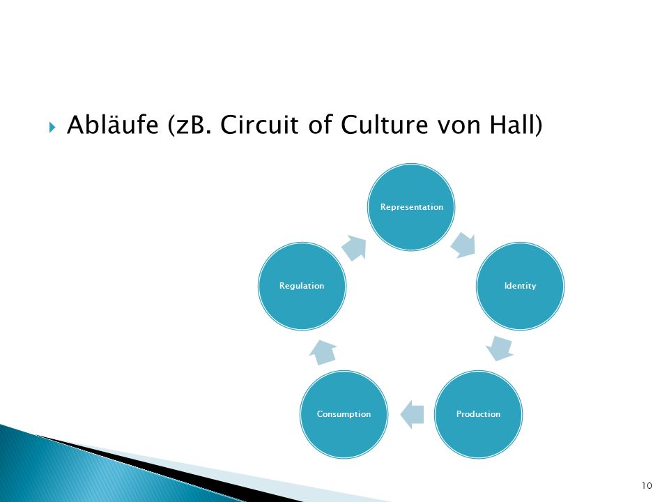 Abläufe (zB. Circuit of Culture von Hall)
