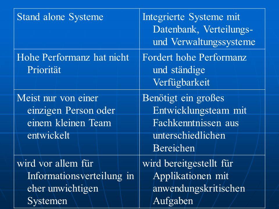 Stand alone Systeme Integrierte Systeme mit Datenbank, Verteilungs- und Verwaltungssysteme. Hohe Performanz hat nicht Priorität.