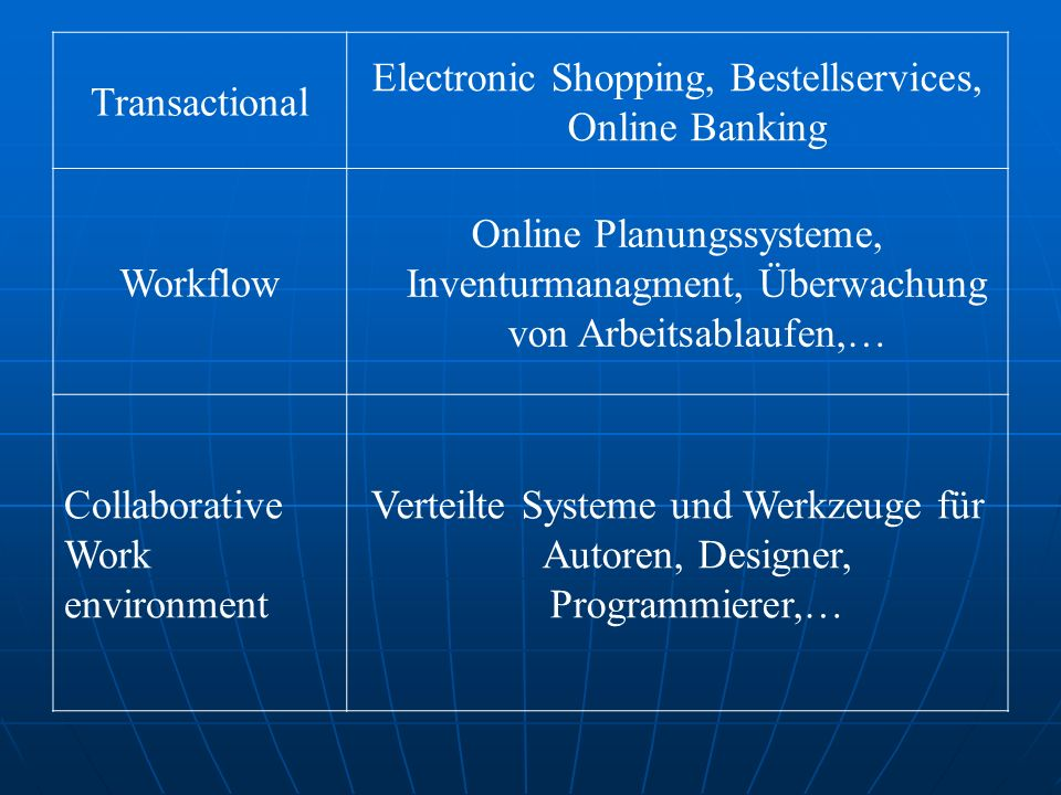 Electronic Shopping, Bestellservices, Online Banking