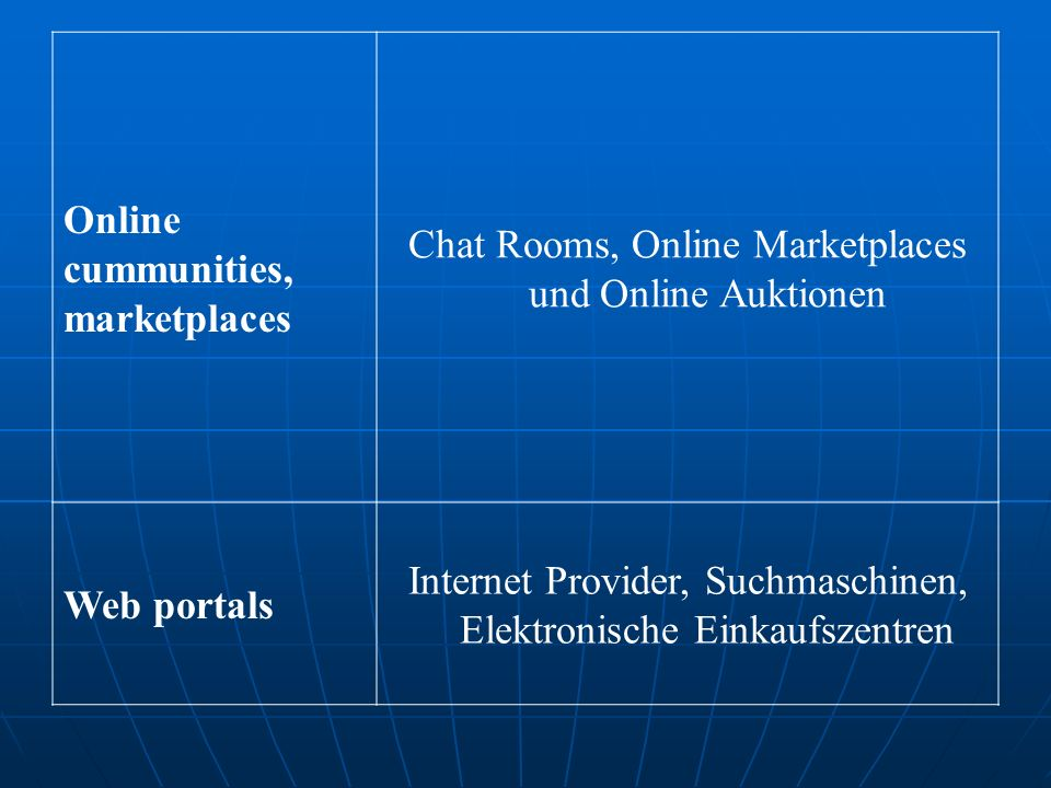 Chat Rooms, Online Marketplaces und Online Auktionen