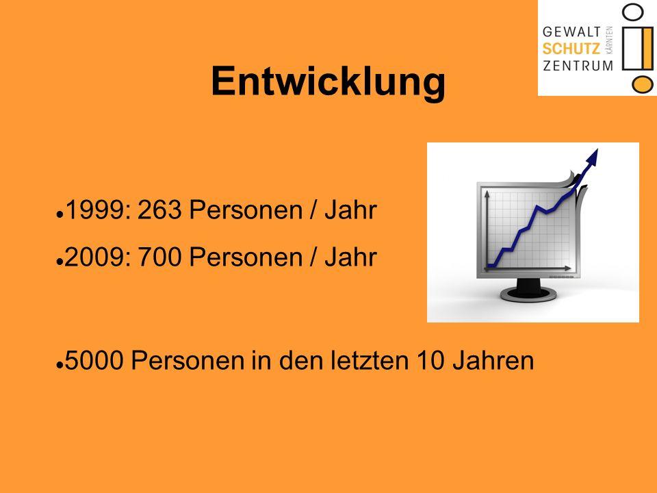 Entwicklung 1999: 263 Personen / Jahr 2009: 700 Personen / Jahr