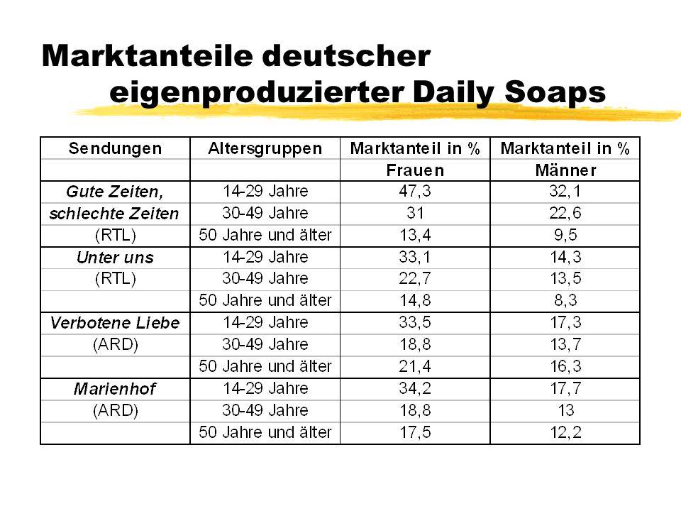 Marktanteile deutscher eigenproduzierter Daily Soaps