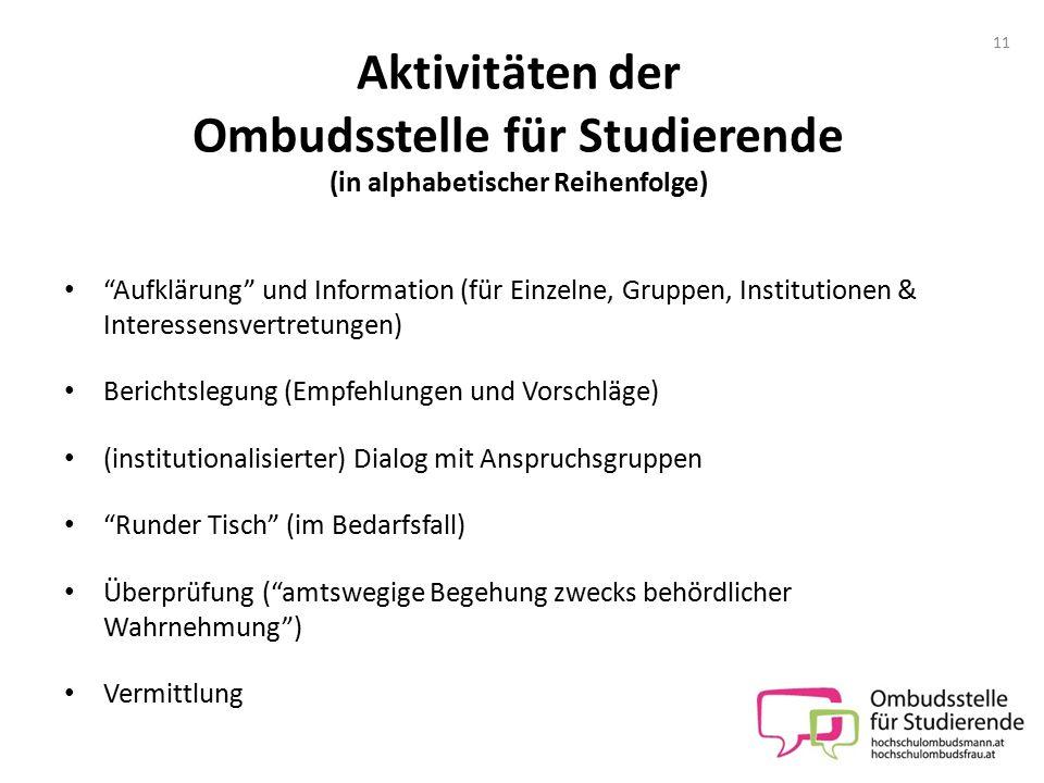 Aktivitäten der Ombudsstelle für Studierende (in alphabetischer Reihenfolge)