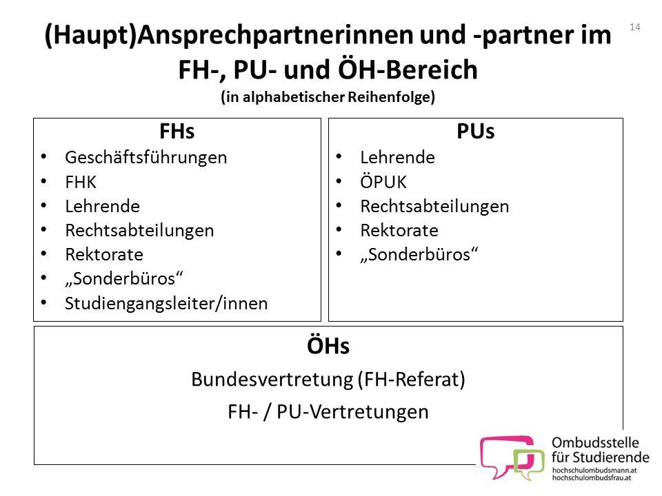 Bundesvertretung (FH-Referat)
