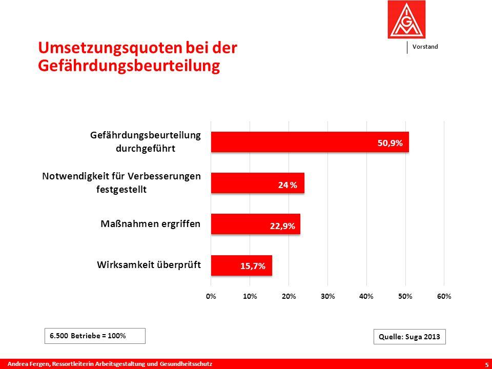 Umsetzungsquoten bei der Gefährdungsbeurteilung