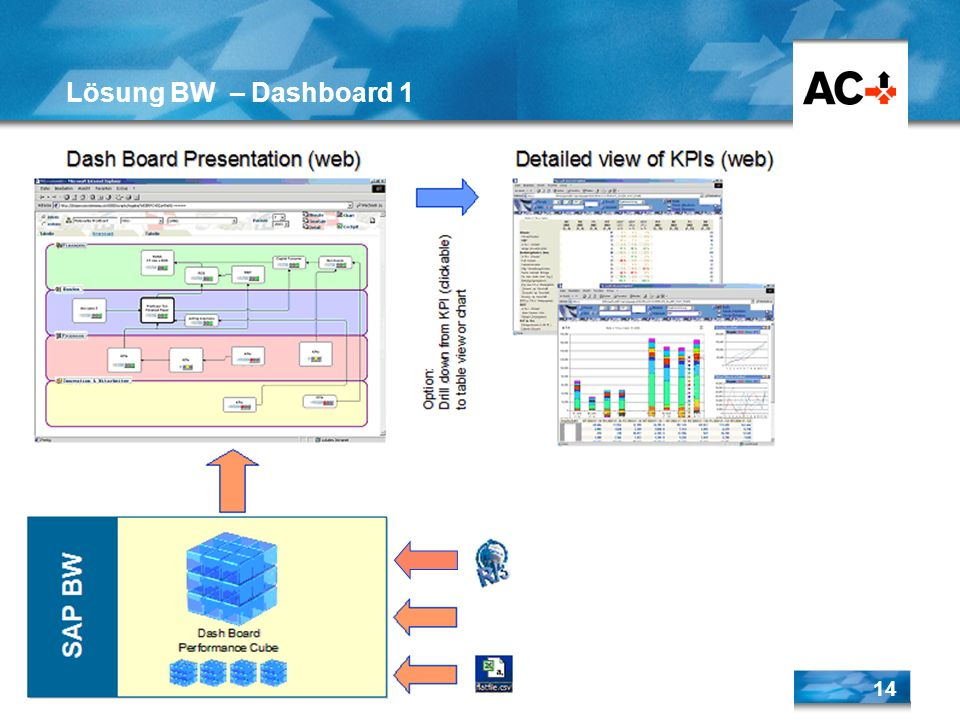 AC-Service AG 28.03.2017 Lösung BW – Dashboard 1 AC_0_WR.ppt