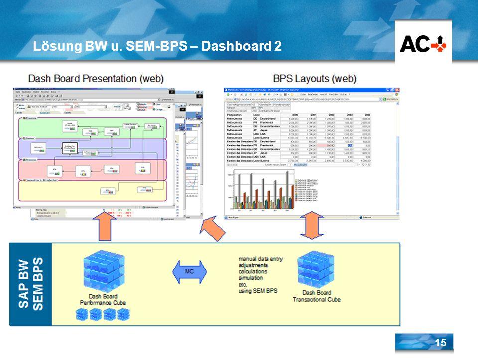 Lösung BW u. SEM-BPS – Dashboard 2