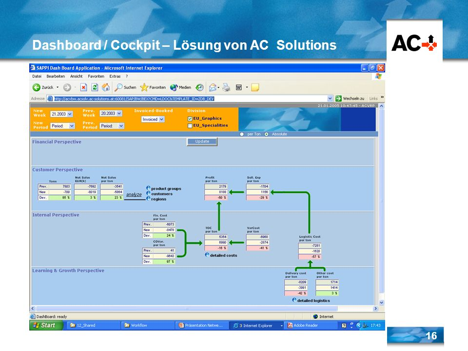 Dashboard / Cockpit – Lösung von AC Solutions