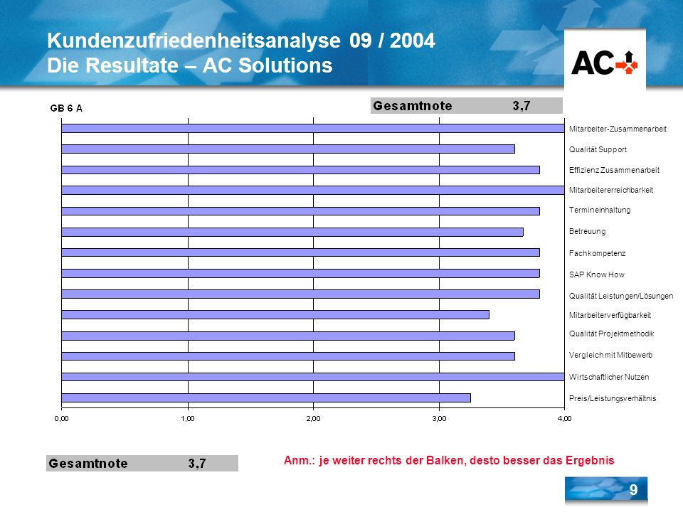 Kundenzufriedenheitsanalyse 09 / 2004 Die Resultate – AC Solutions