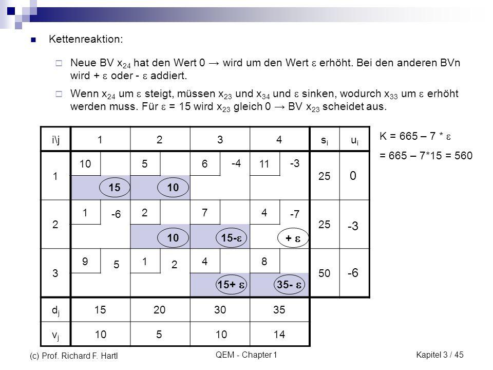 Kettenreaktion: Neue BV x24 hat den Wert 0 → wird um den Wert  erhöht. Bei den anderen BVn wird +  oder -  addiert.
