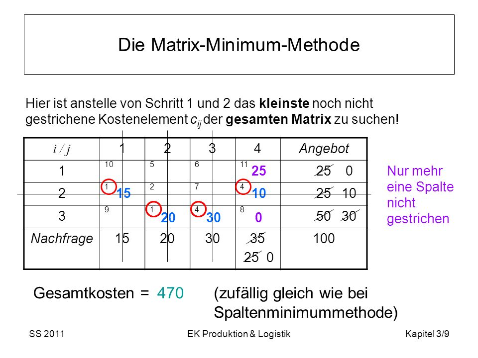 Die Matrix-Minimum-Methode