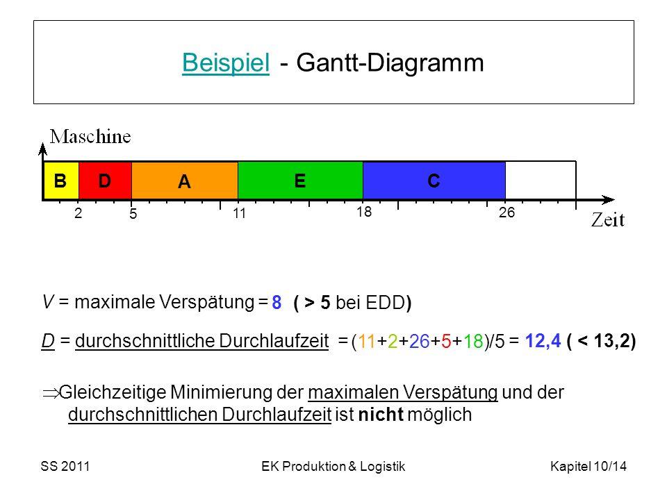 Beispiel - Gantt-Diagramm