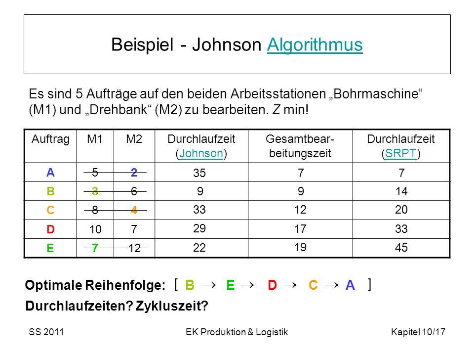 Beispiel - Johnson Algorithmus