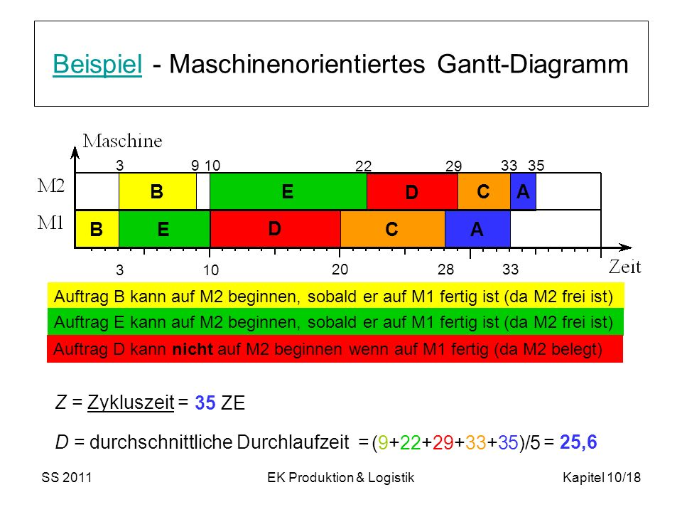Beispiel - Maschinenorientiertes Gantt-Diagramm