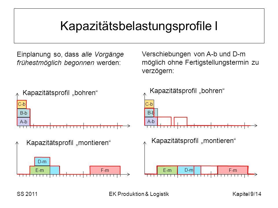 Kapazitätsbelastungsprofile I