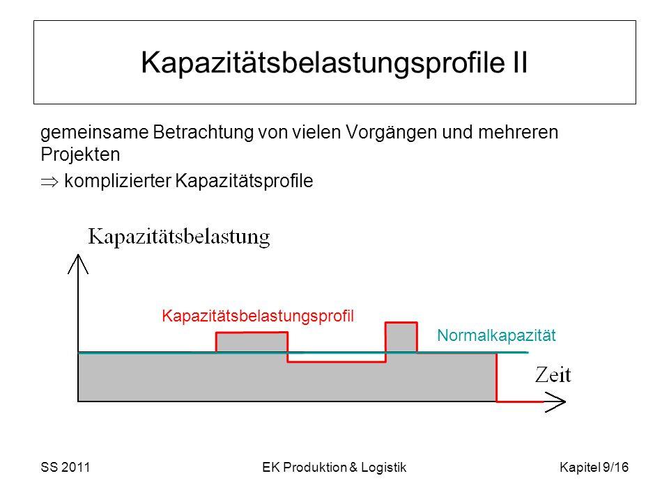 Kapazitätsbelastungsprofile II