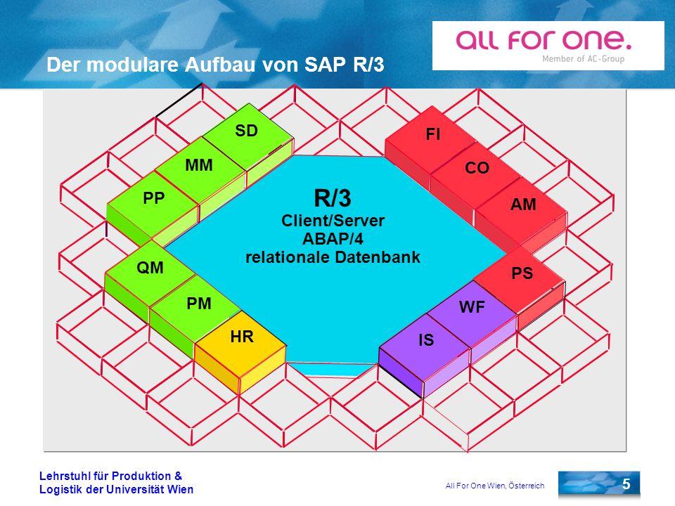 Der modulare Aufbau von SAP R/3