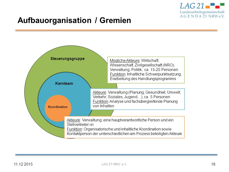 Aufbauorganisation / Gremien