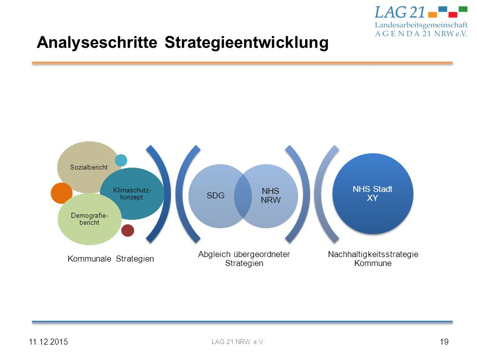 Analyseschritte Strategieentwicklung
